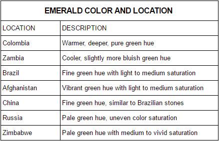 Emerald color location chart