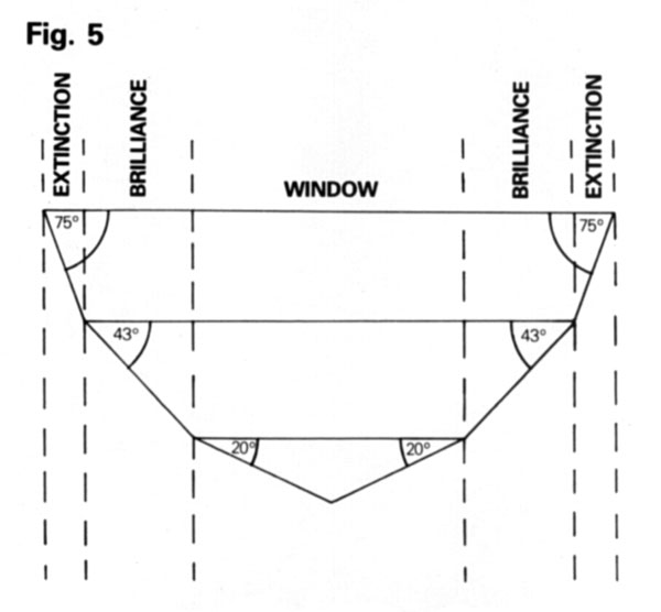 window diagram gemstone