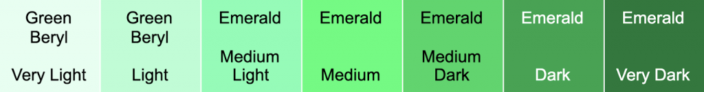 Gem Commonly Confused with Emeralds